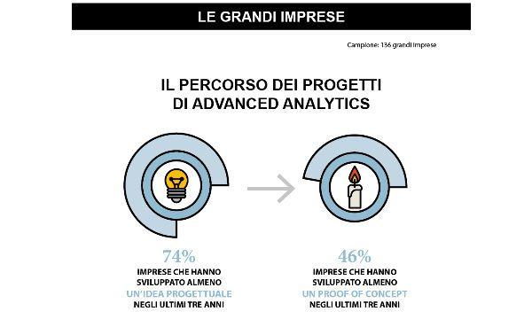Il mercato dei big data analytics in Italia vale 1,7 miliardi di euro