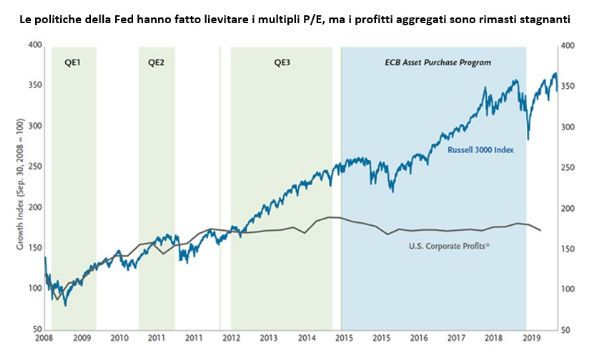 La Fed continua a fingere che il ciclo non debba mai finire