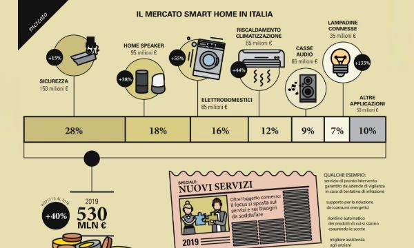 Cresce in Italia il mercato domestico dell'Internet of Things