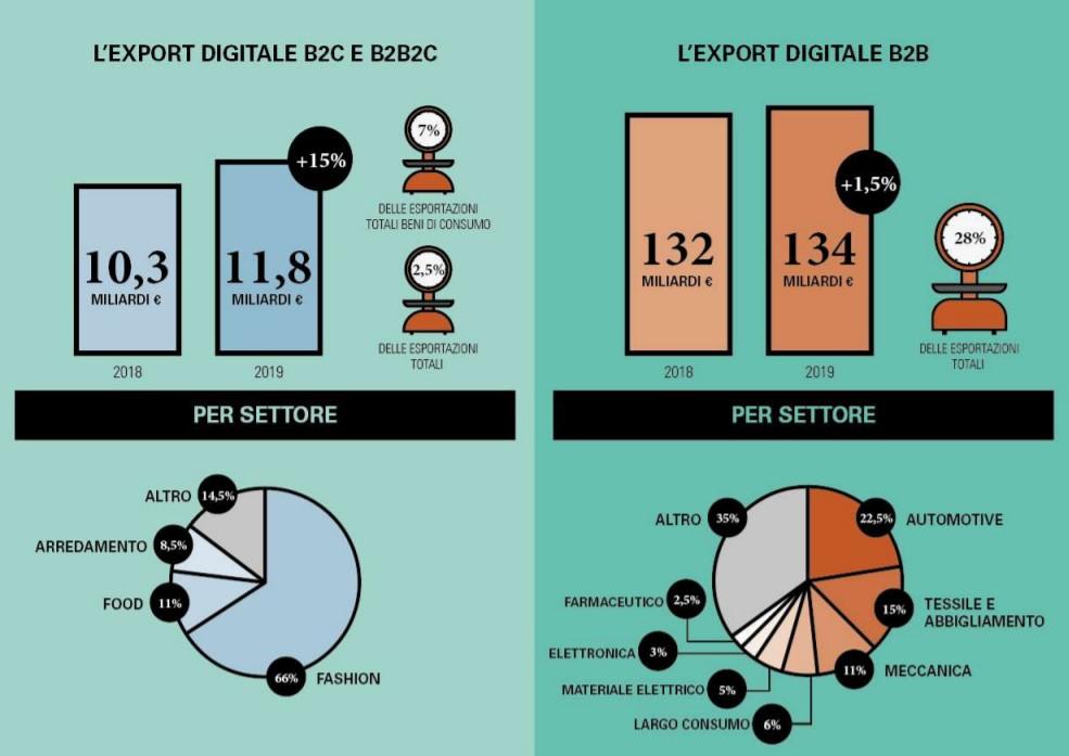 eCommerce: cresce nel 2019 l'export digitale italiano di beni di consumo