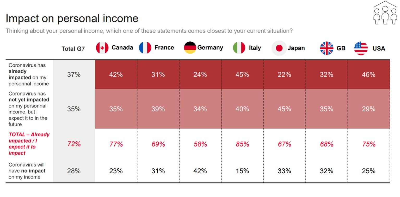 Italiani pi� poveri e pi� preoccupati causa pandemia