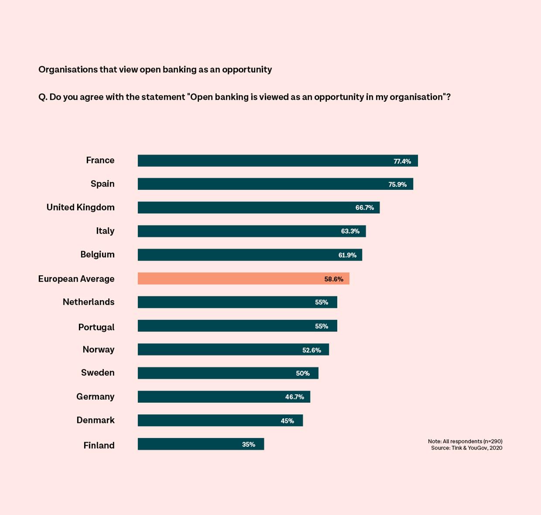 Open banking: il 60% degli istituti finanziari italiani si dice positivo