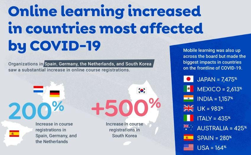 Con la quarantena cresce la formazione online in tutto il mondo