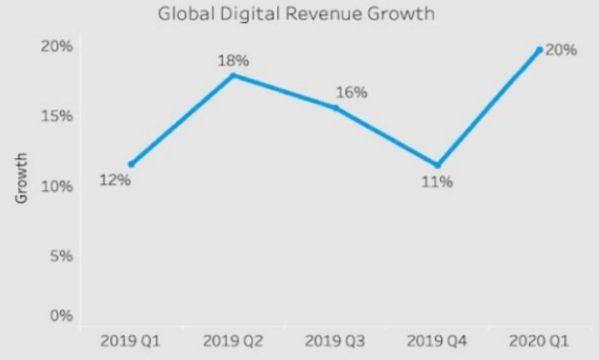 Con il lockdown gli acquisti online crescono del 20% a valore nel primo trimestre