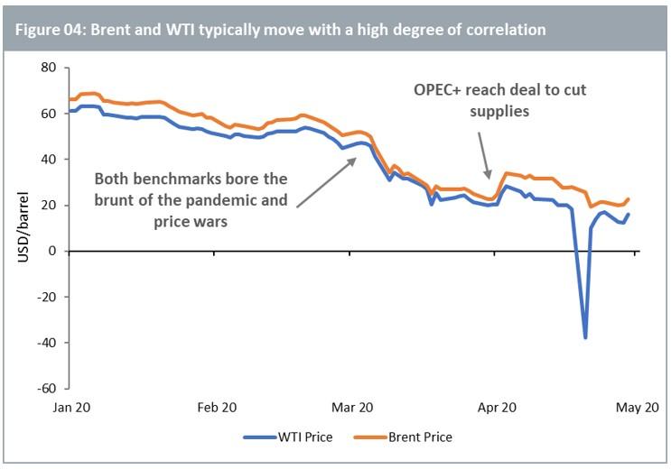 Brent e WTI: che cosa accadr� al petrolio?