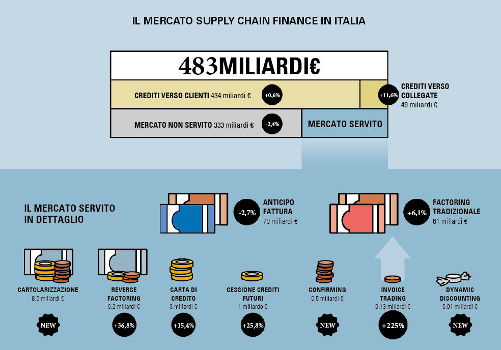 Cresce il supply chain finance e diventa strategico per fronteggiare l'emergenza