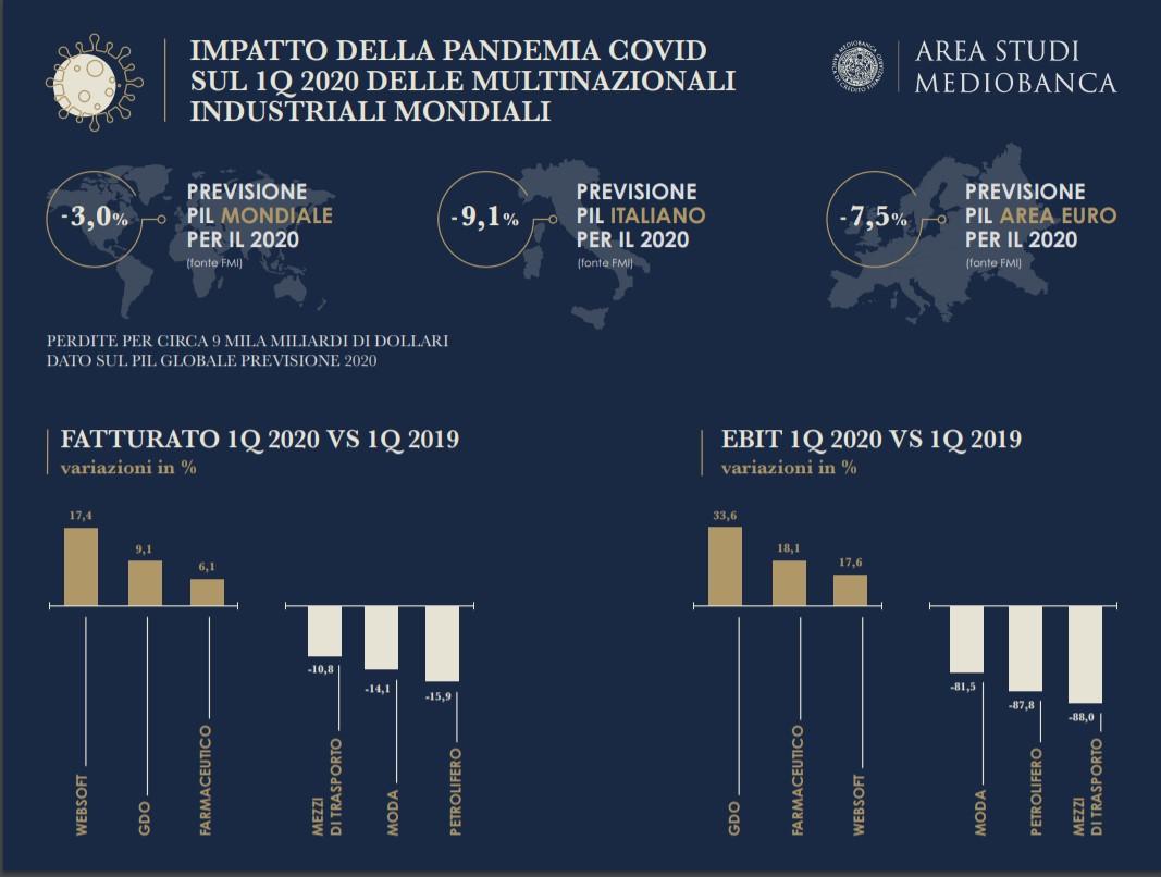 Gli effetti della pandemia sul I trimestre delle grandi multinazionali