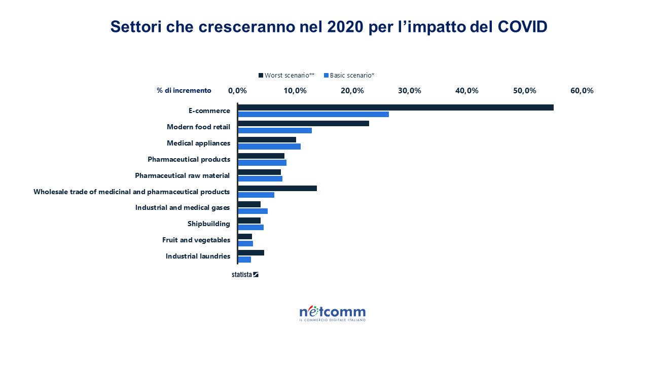 Il lockdown triplica i nuovi consumatori online in Italia tra gennaio e maggio