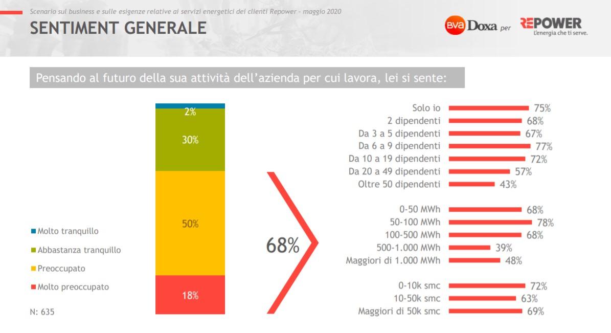 L'impatto dell'emergenza coronavirus sulle PMI italiane