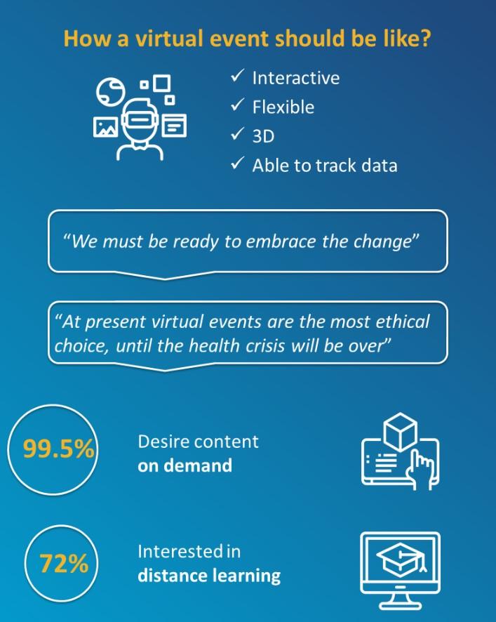L'80% delle aziende sponsor � disposta a investire negli eventi virtuali
