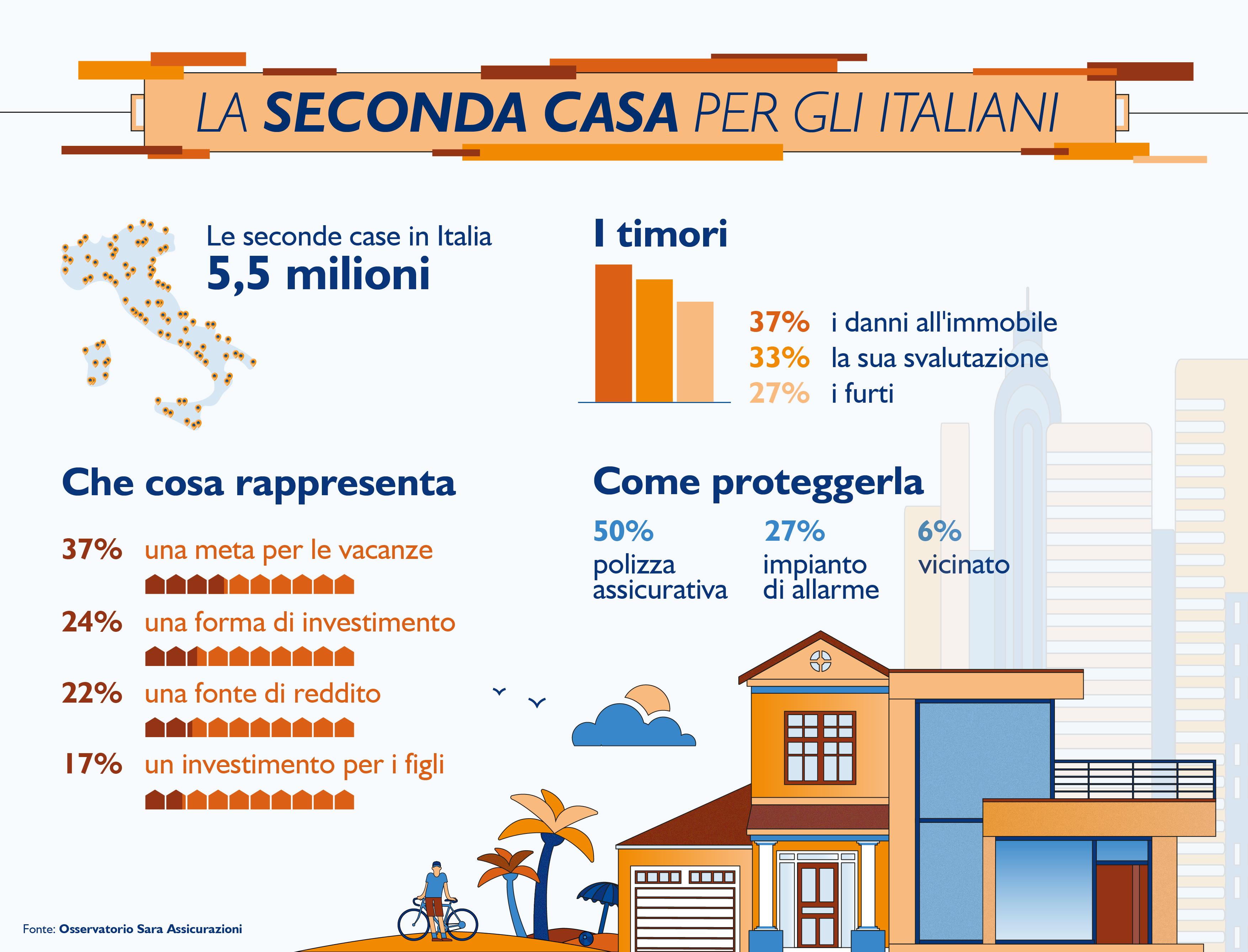 Seconda casa: per gli italiani � una forma di investimento