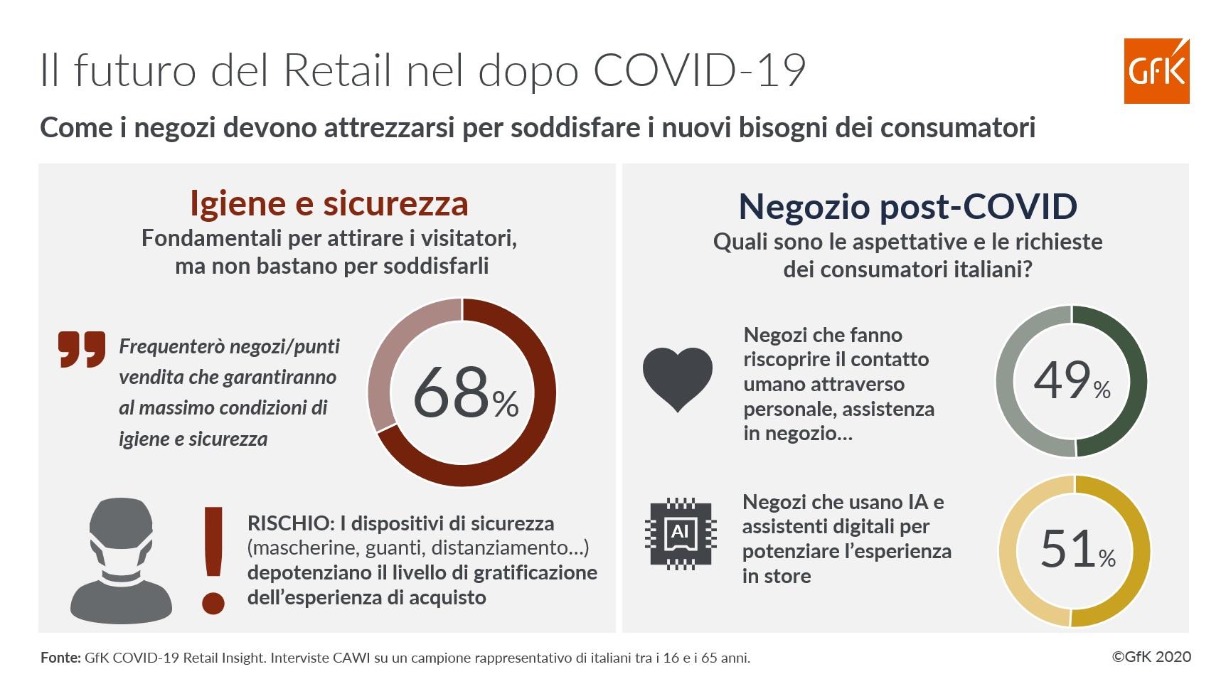 Il futuro del Retail nel dopo pandemia