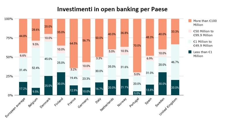 Tra i 50 e i 100 milioni di euro la spesa media in open banking in Europa