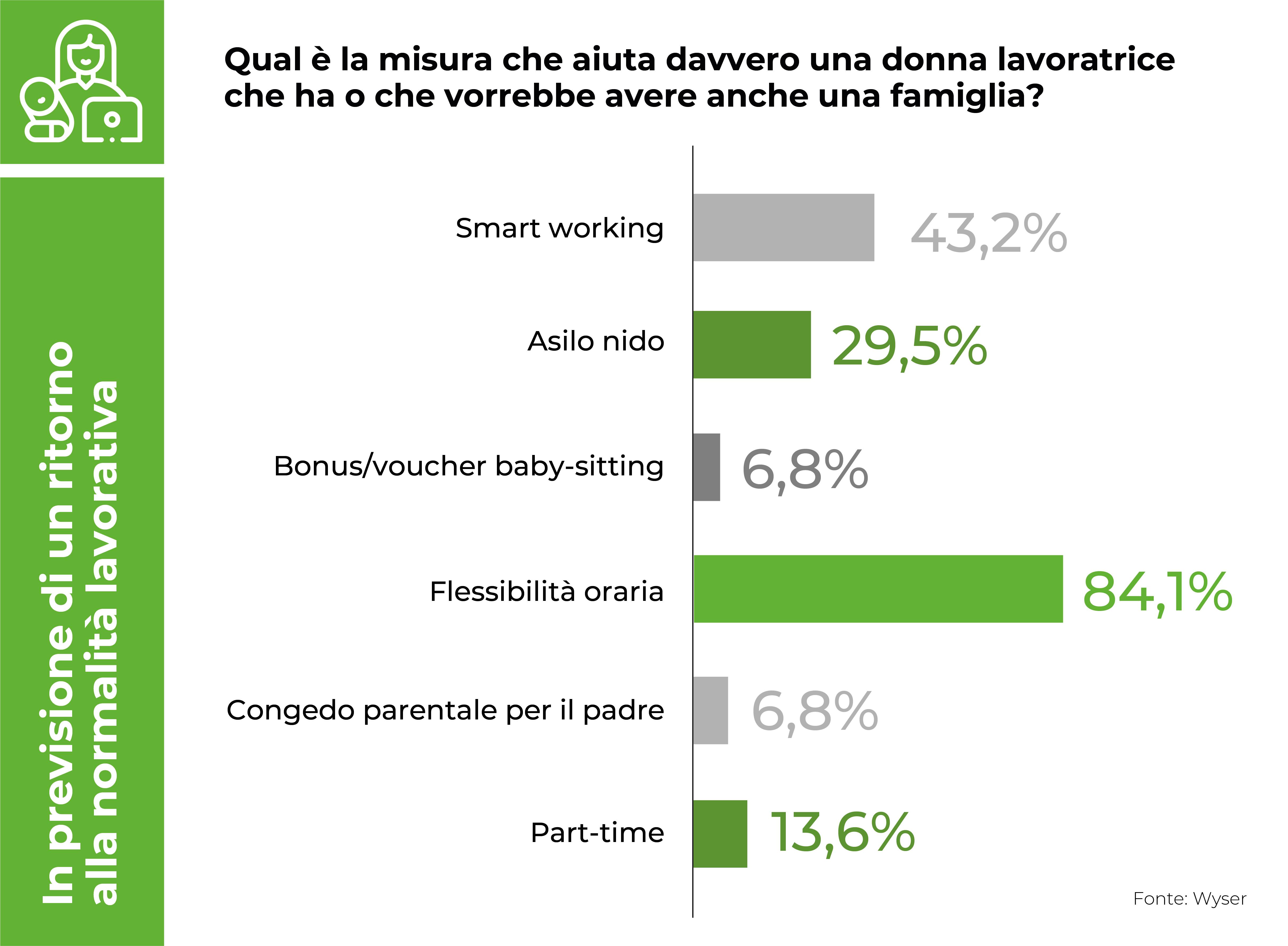 Lavoro: le donne chiedono pi� flessibilit� oraria