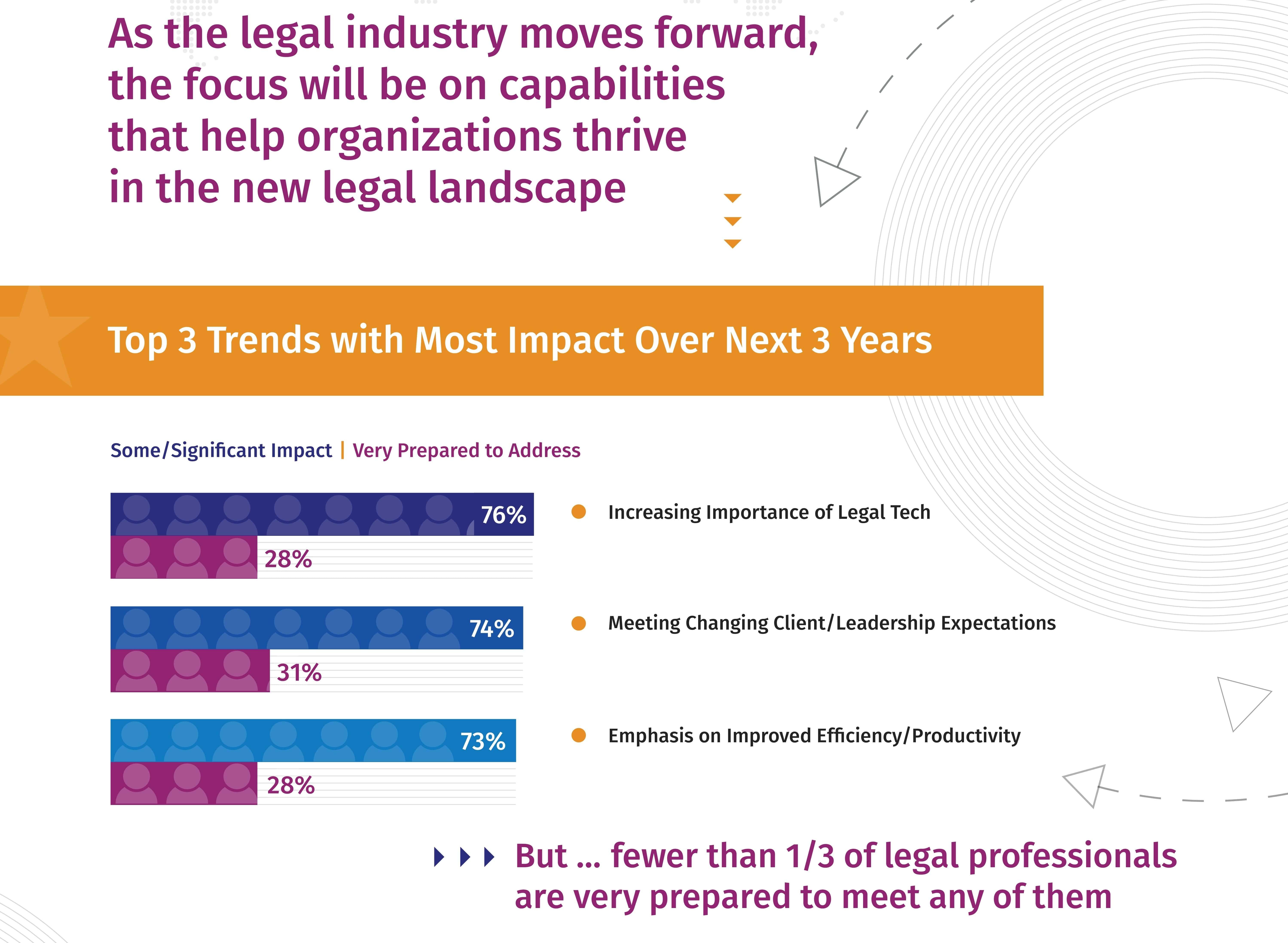 La tecnologia è principale driver del cambiamento per il settore legale