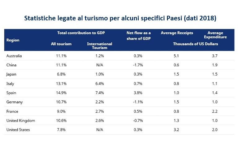 Quanto conta il turismo per l'economia globale?
