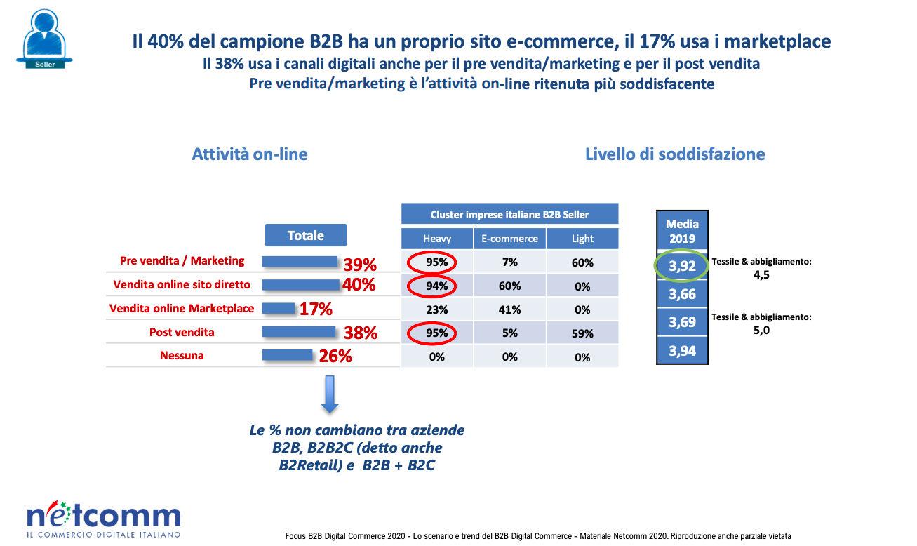 eCommerce: tra le imprese italiane cresce l'interesse per i marketplace B2B