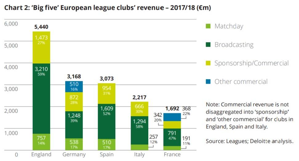 La stagione 2018/19 ha registrato nuovi record finanziari per il calcio europeo
