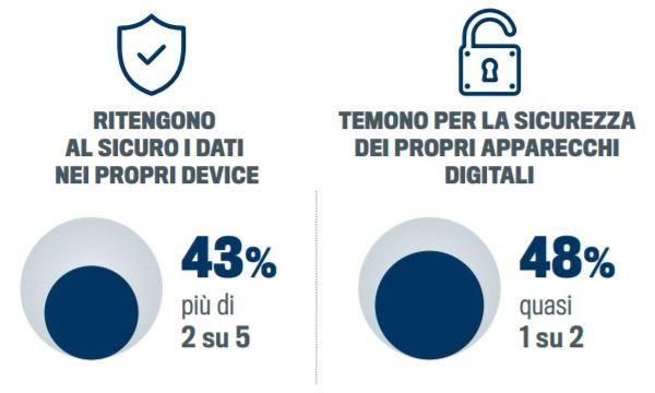 Un italiano su due considera non sicure le informazioni memorizzate sul proprio device