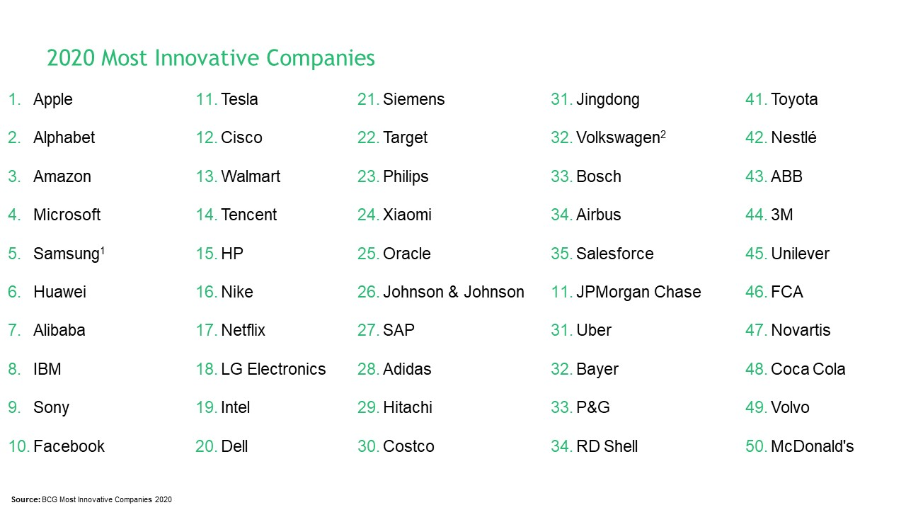 Apple � sempre l'azienda pi� innovativa, sul podio ancora Alphabet (Google) e Amazon