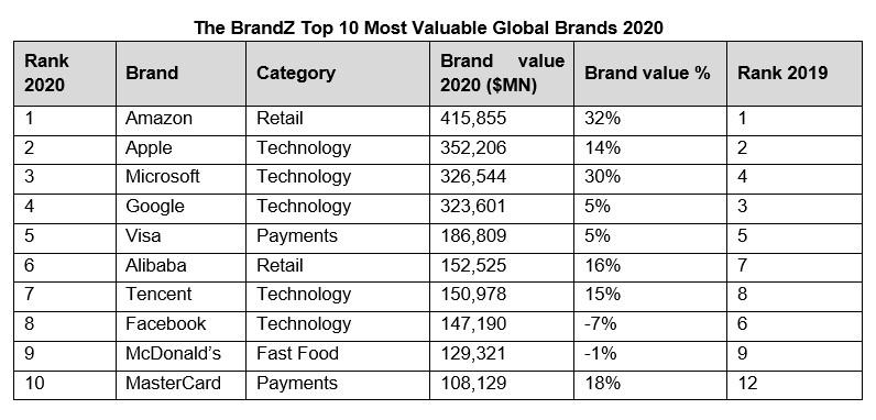 E' ancora Amazon il brand di maggior valore al mondo