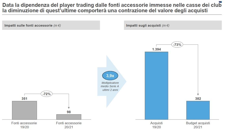 Impatto del COVID-19 sul calciomercato della Serie A