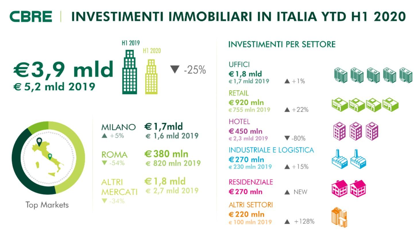 Commercial Real Estate: previsioni per fine anno ancora difficili