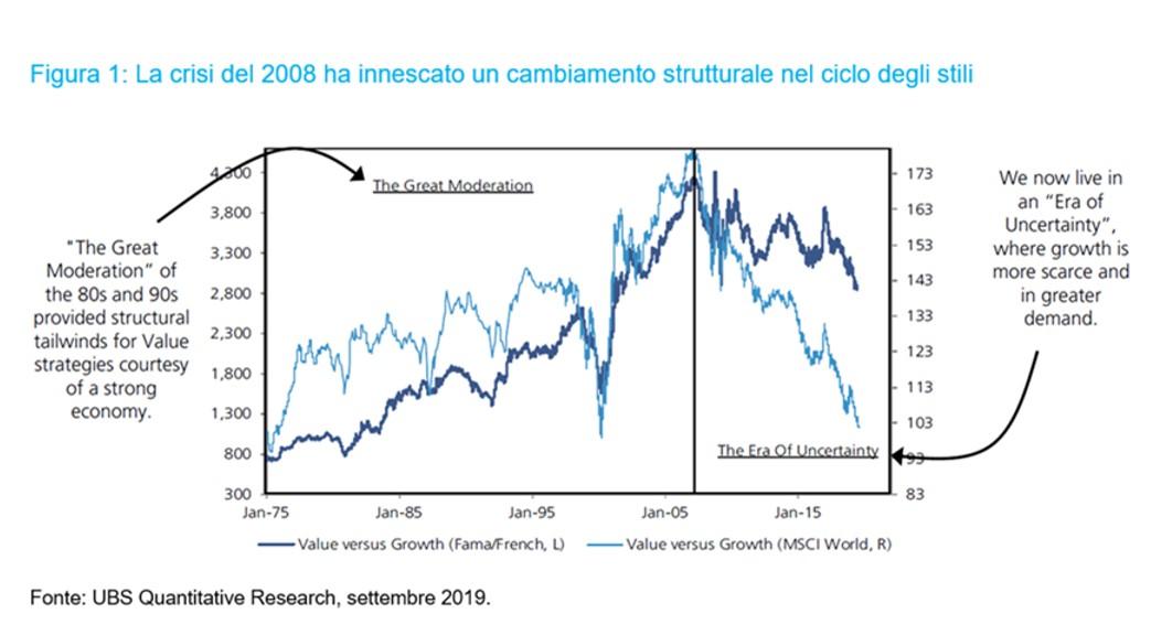 Rotazione di stili d'investimento: perch� non sar� permanente