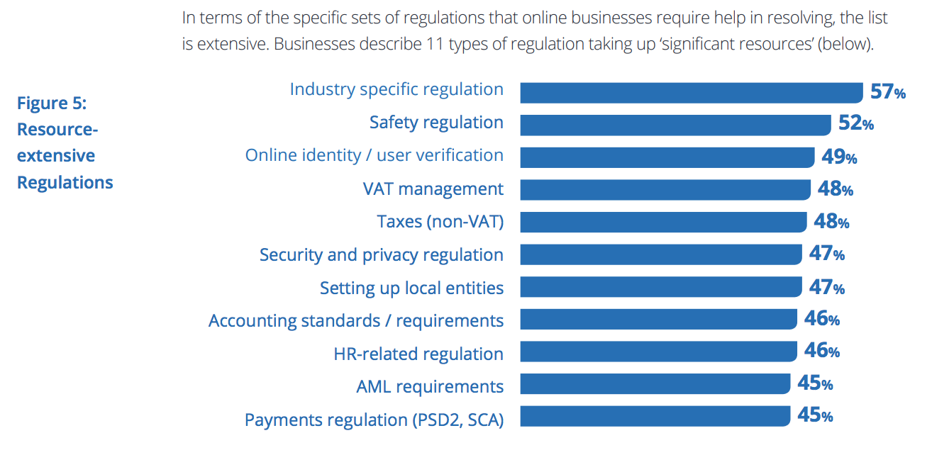 Business B2B online frenato dalla complessit� della normativa internazionale