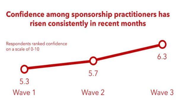 Cresce la fiducia del settore delle sponsorizzazioni sportive
