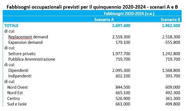 Lavoro: 2,5 milioni di lavoratori da sostituire nei prossimi 5 anni
