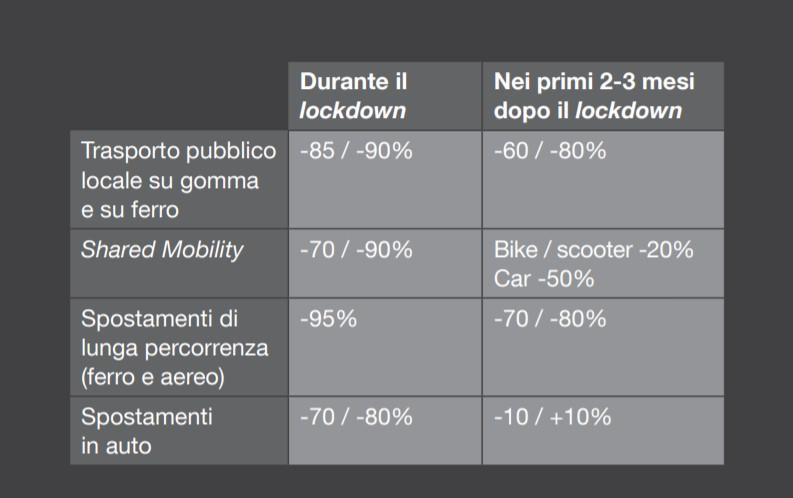 Il decalogo per il new normal della mobilit� italiana