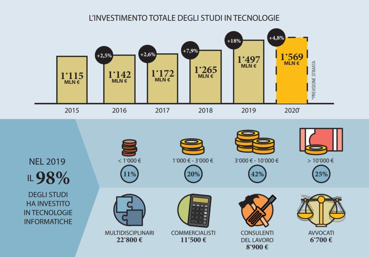 Studi professionali: pi� spesa ICT per ripartire dopo il lockdown