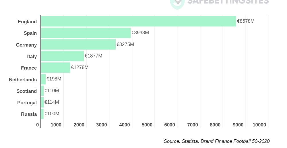 Il brand della Premier League ha raggiunto 8,5 miliardi di euro