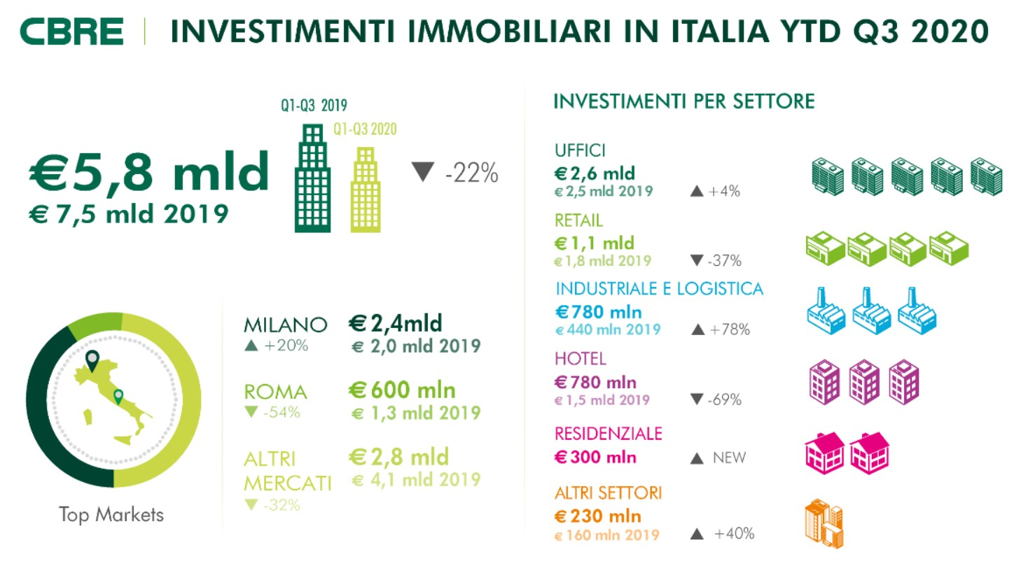 Commercial Real Estate: uffici core e logistica guidano il mercato
