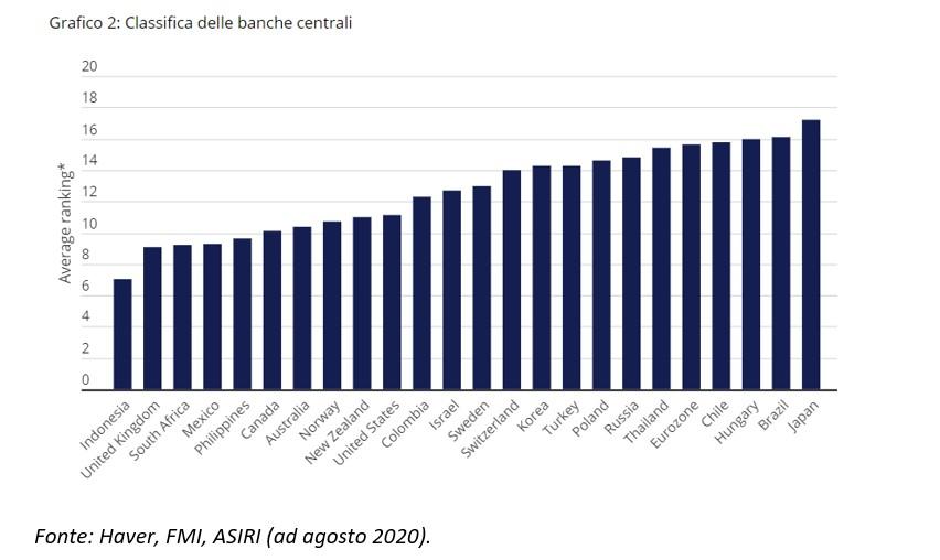 Quanto contano le banche centrali per la ripresa globale?
