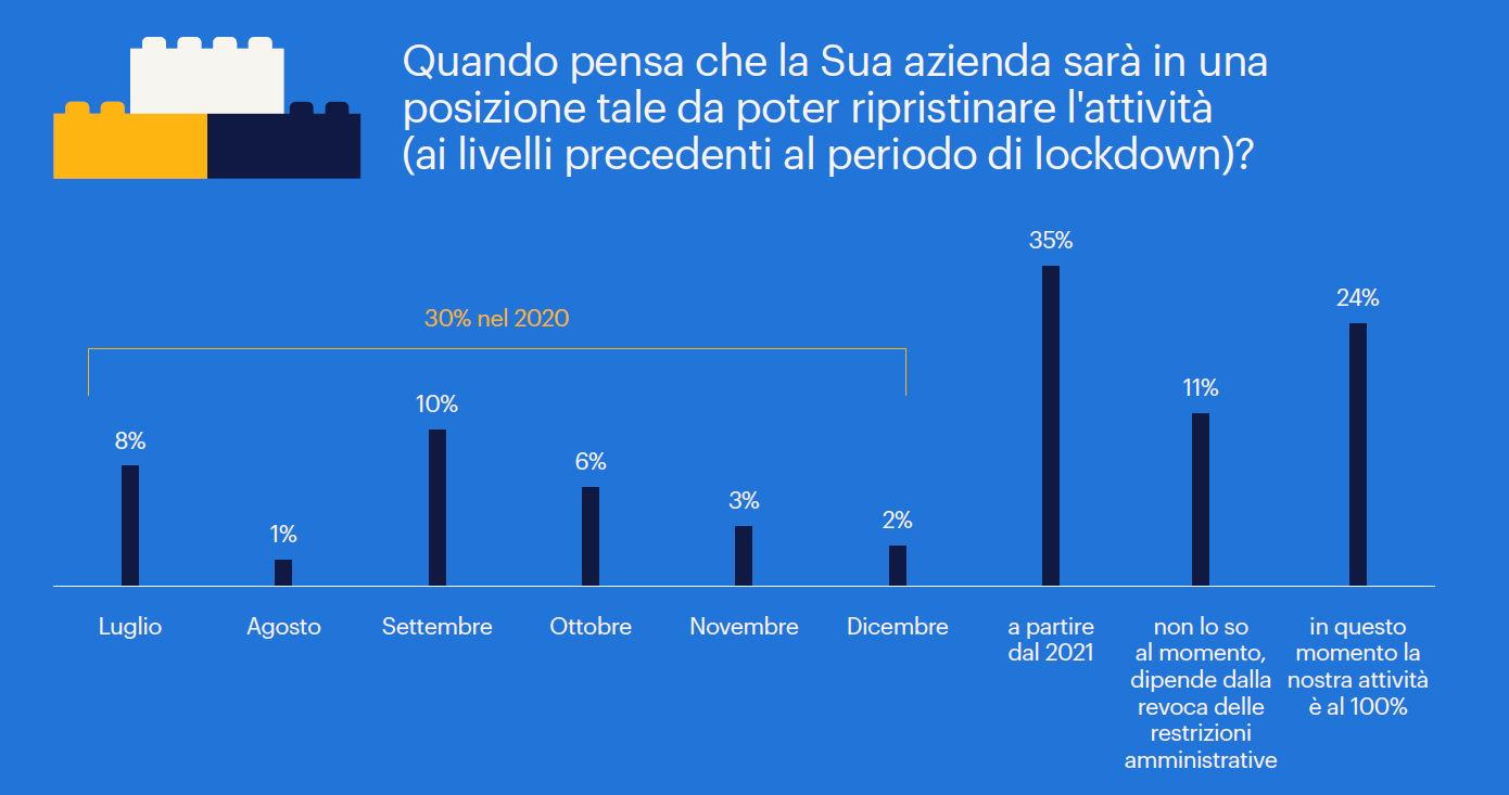 Il 35% delle aziende prevede di tornare alla normalit� nel 2021, il 30% gi� entro l'anno