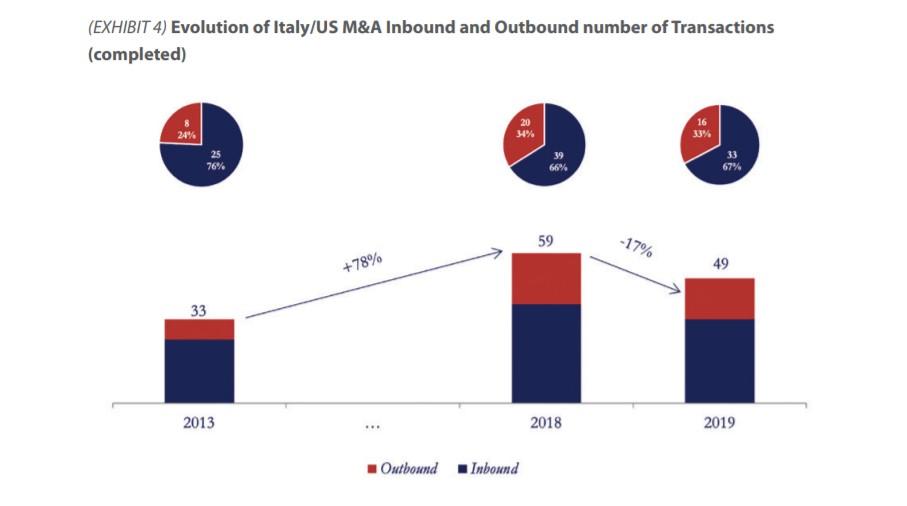 M&A: l'Italia rimane un polo attrattivo per gli investitori USA