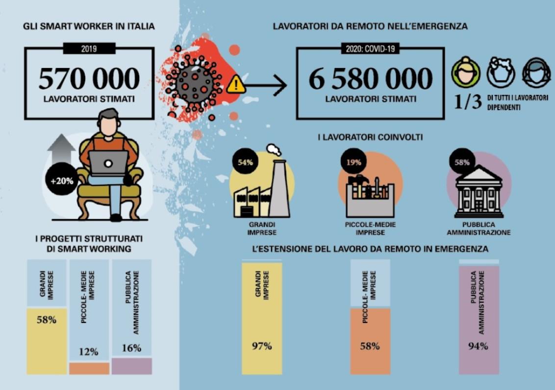 Nel New Normal saranno 5,35 milioni i lavoratori agili