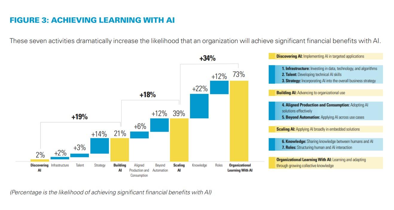 L'IA entra nelle aziende ma solo il 10% ottiene benefici significativi