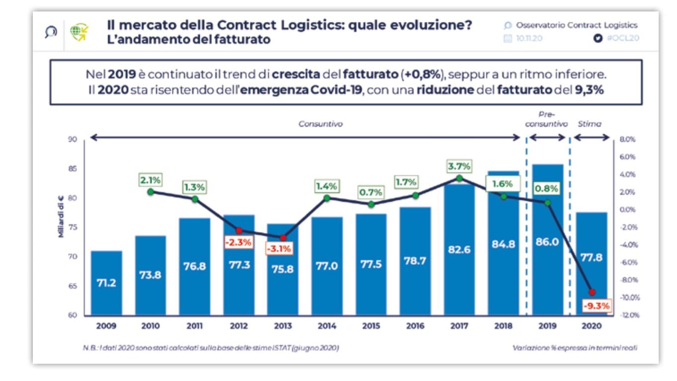 Nel 2020 cala del 9,3% il fatturato della contract logistics