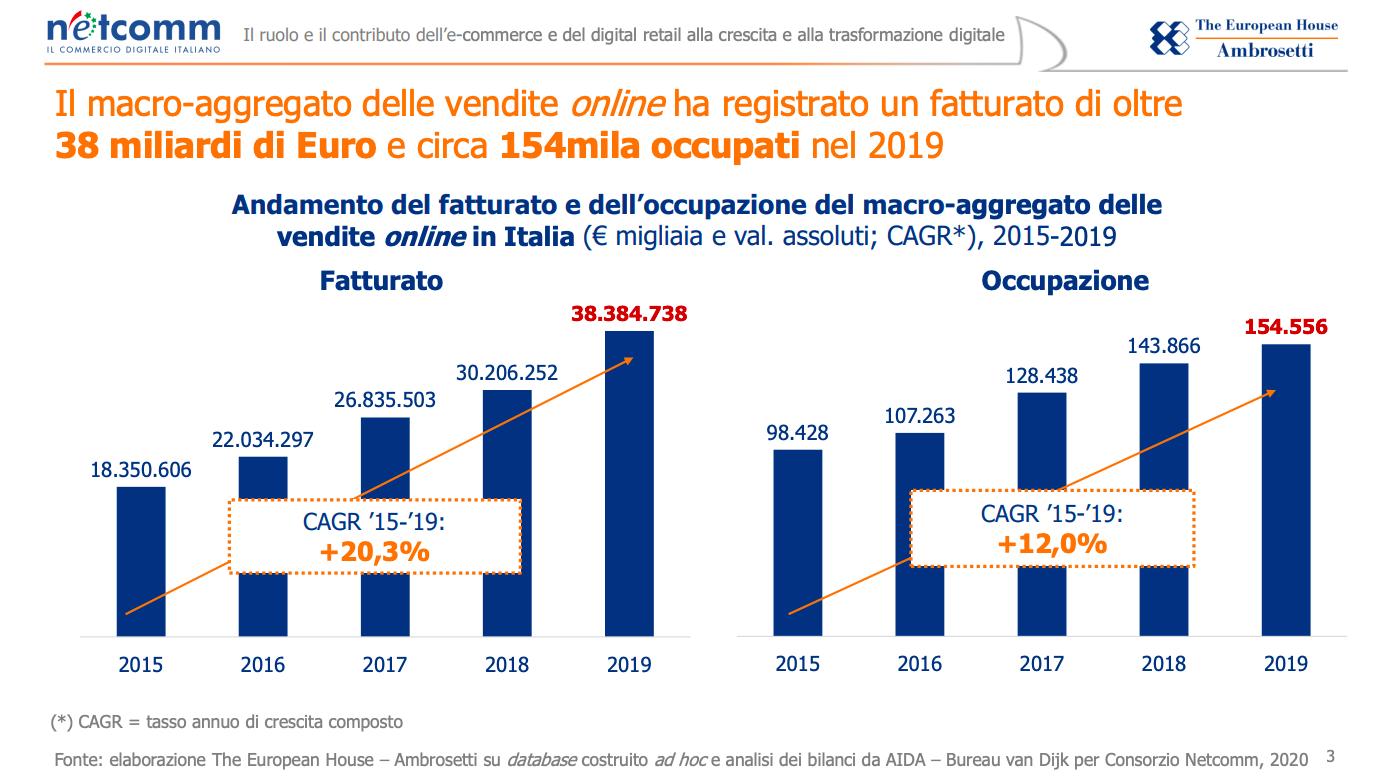 L'eCommerce e il digital retail generano ricavi per circa 58,6 miliardi di euro