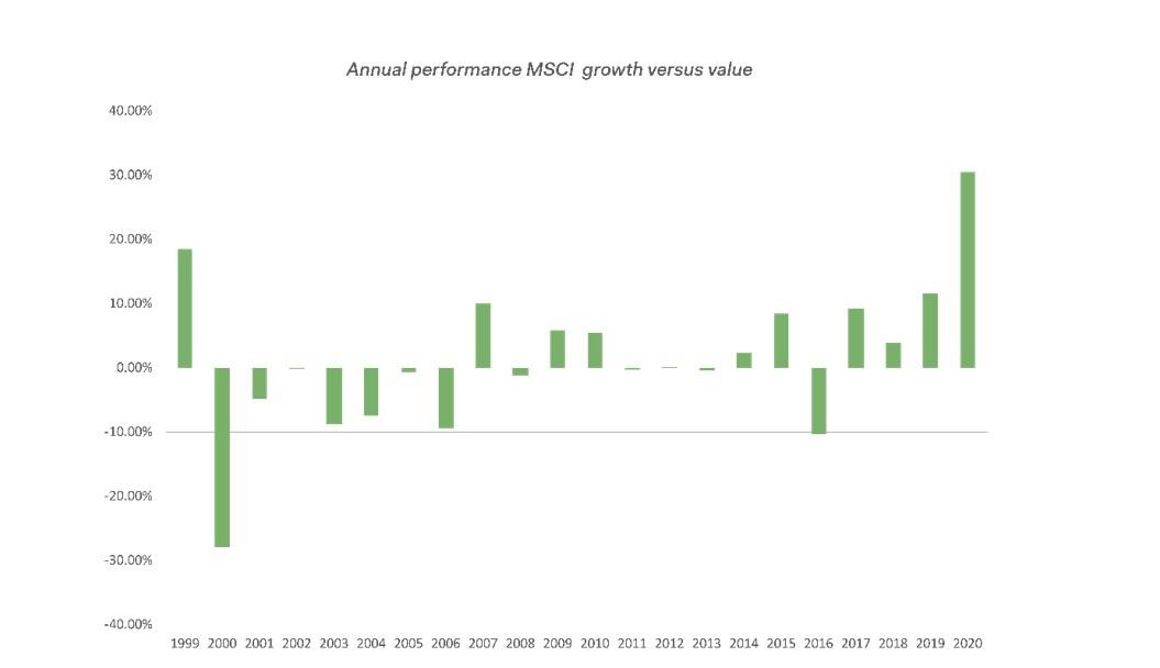 Azionario: quali prospettive nel 2021?