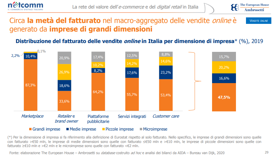 Marketplace: motori per l'accelerazione digitale delle imprese italiane