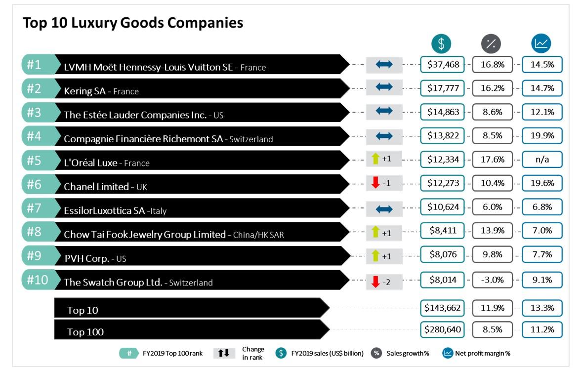 Nella Top 100 del lusso mondiale il 22% delle aziende è italiano