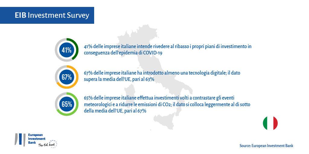 Il 41% delle imprese italiane taglia gli investimenti per l'anno in corso causa epidemia