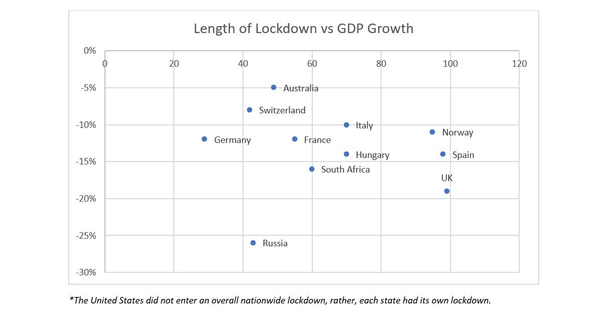 Ecco qual � stato il vero impatto economico dei lockdown nel mondo
