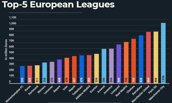 E' il Manchester City 2020-2021 la squadra pi� costosa tra i principali 5 campionati europei