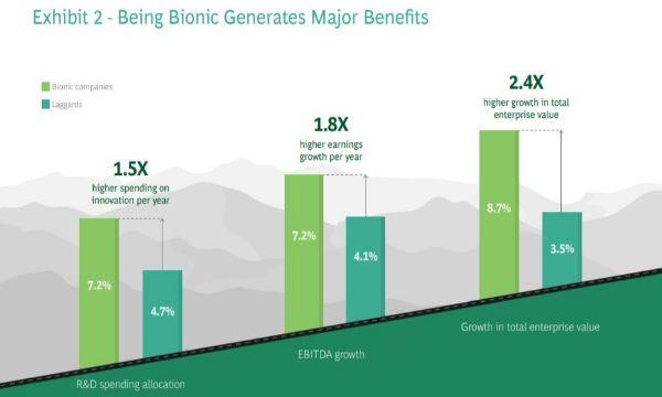 Le aziende bioniche raddoppiano la profittabilit�