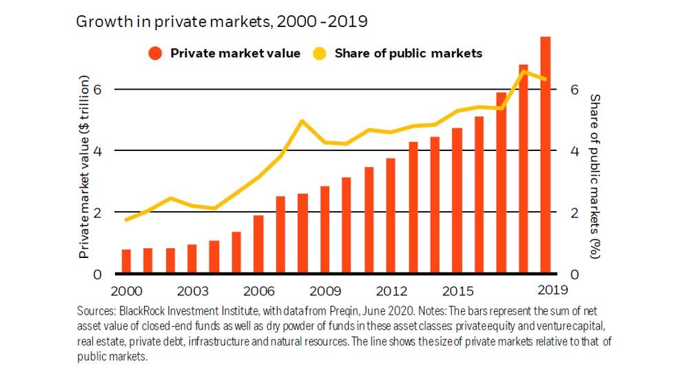 Le opportunit� dell'universo non quotato per intercettare la ripresa: i mercati privato come acceleratore della ripresa